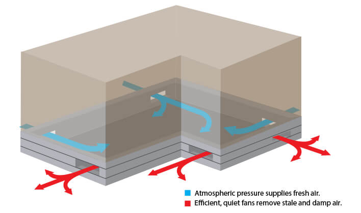 Subflor Ventilation